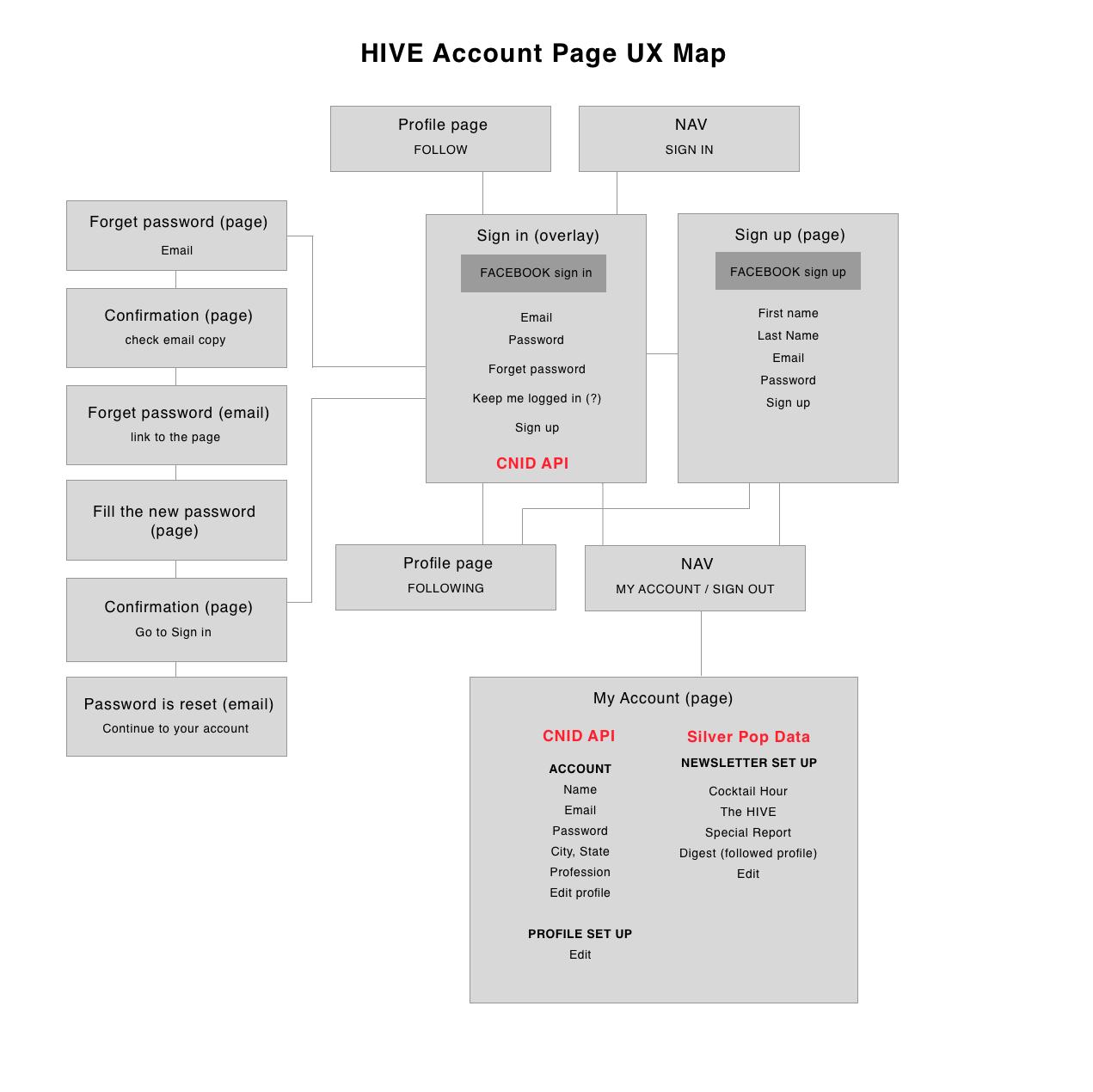hive_ux_flow