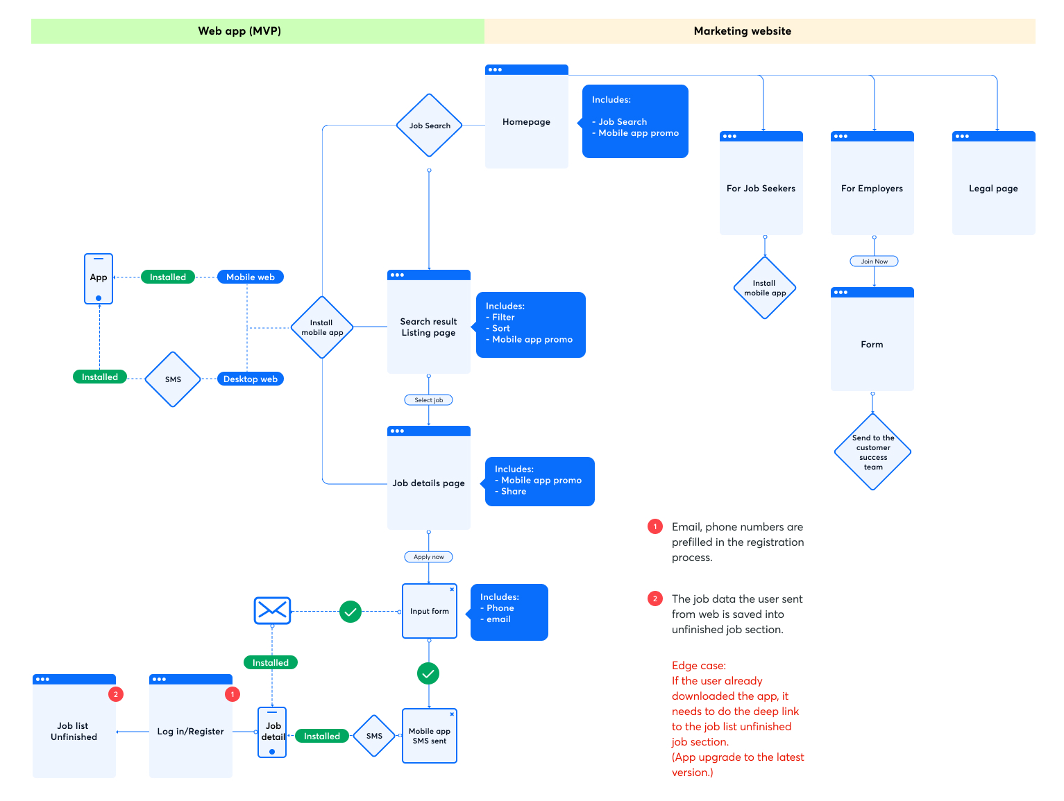 Candidate web MVP user flow